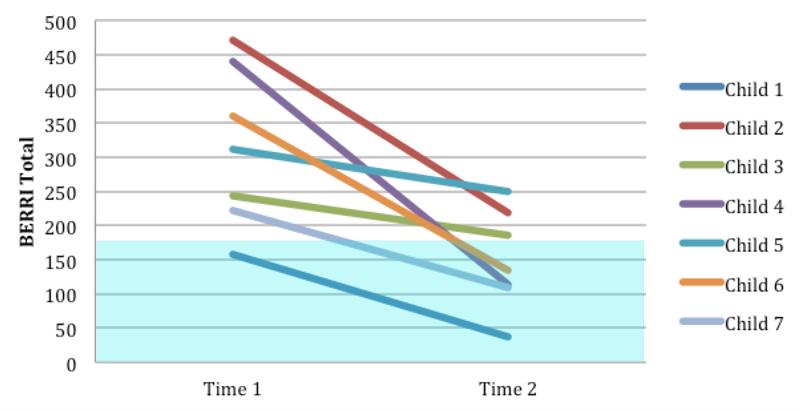 BERRI Graph