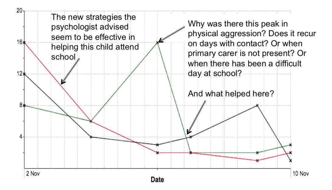 BERRI Tracking Chart